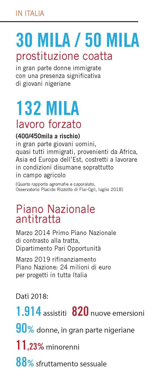 La tratta In Italia